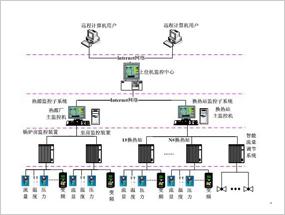 热网自控系统